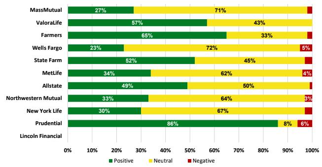 Mass Mutual Data Charts Brand Sentiment